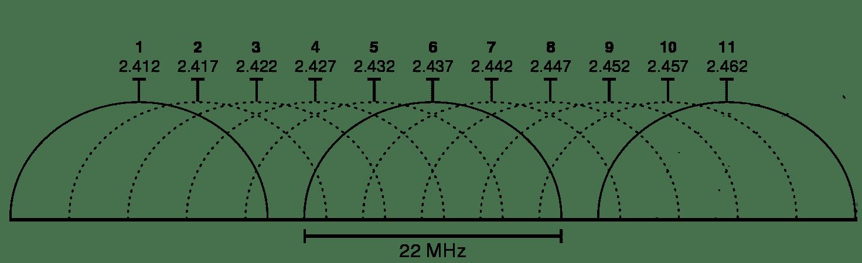Frequencias de rede sem fio
