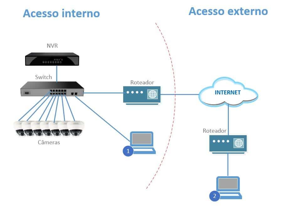 Excepcional Projeto básico de CFTV parte 3 - Aprenda CTFV.com QB99