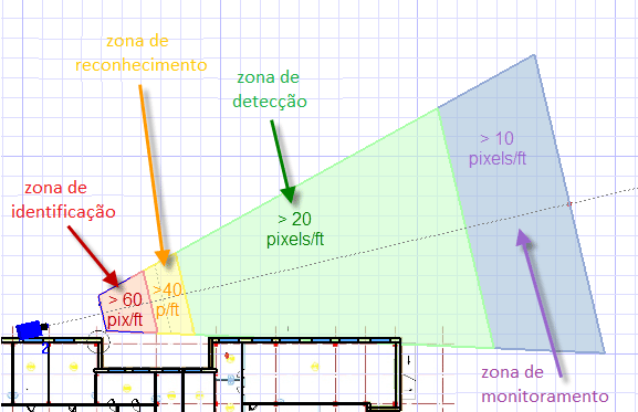 Software para projetos de cftv aprenda for Security camera placement software