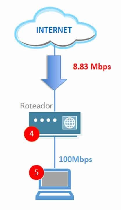 Velocidade de Download