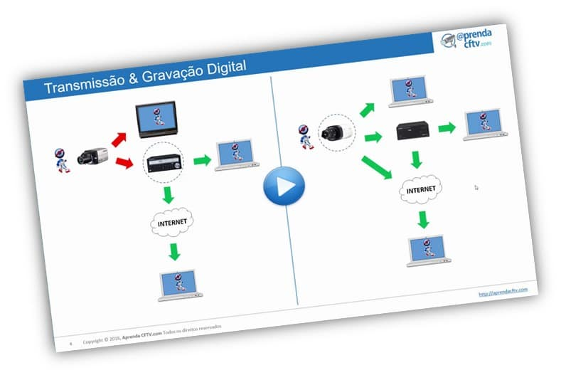 Transmissão Digital