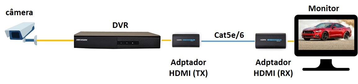 DVR com Adaptador HDMI para 1 cabo cat5e/6