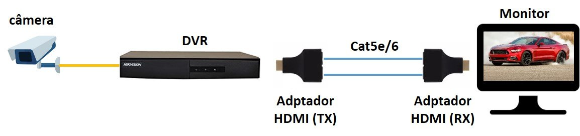 DVR com adaptador HDMI