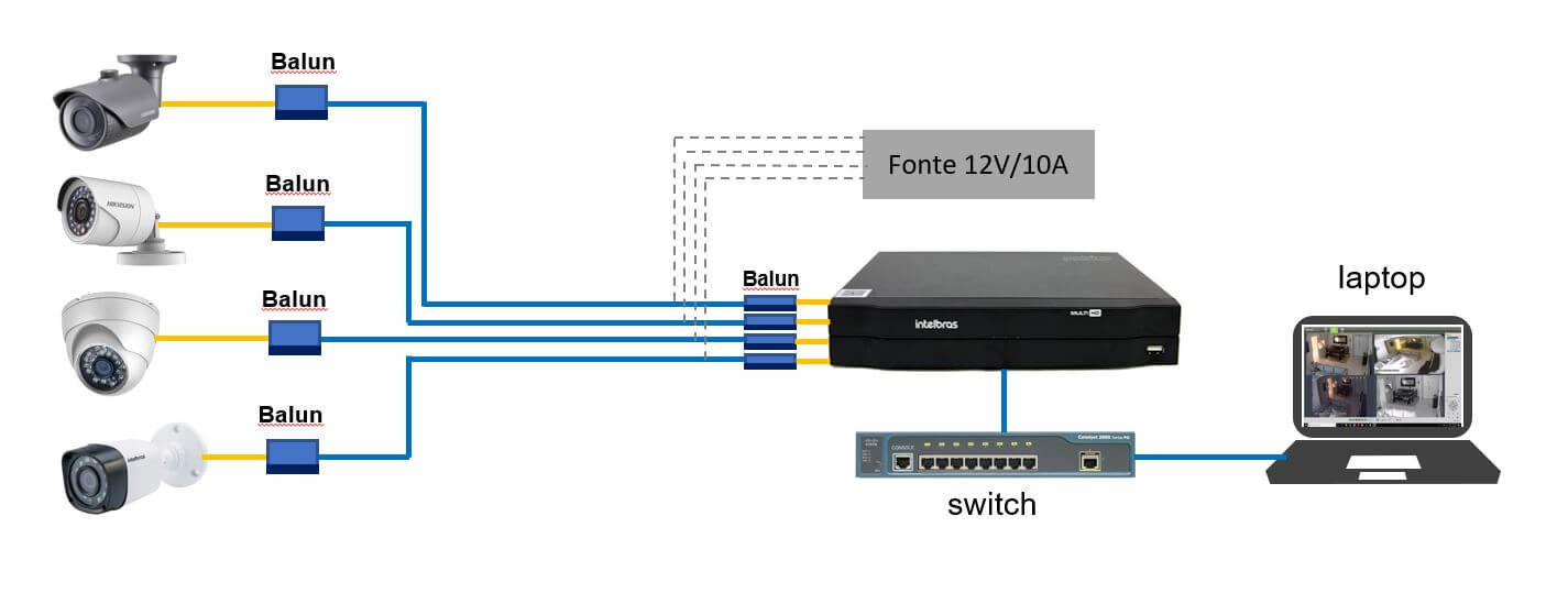 Diagrama do DVR MHDX-1004 com 4 câmeras