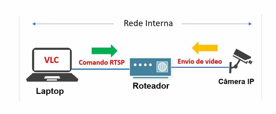 Teste de RTSP via VLC