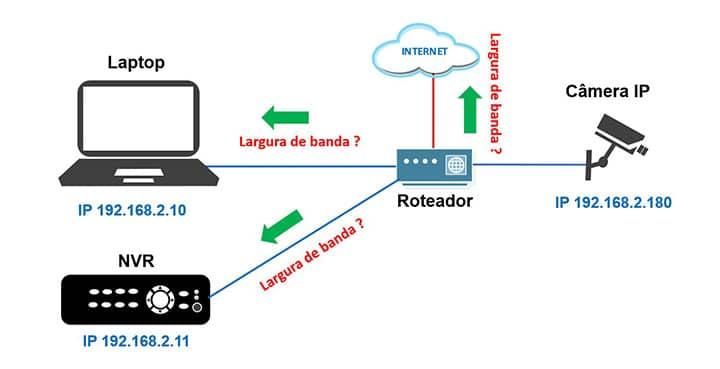 Banda entre roteador, dispositivos e Internet