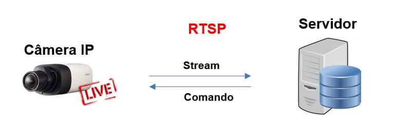 Conceito de RTSP