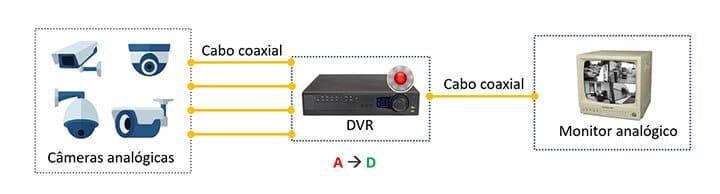 Diagrama câmeras DVR e Monitor