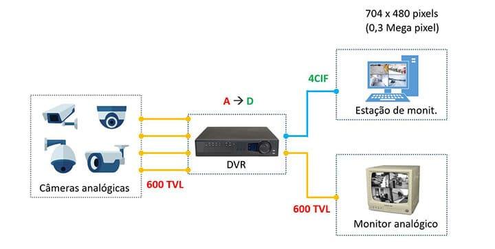 Diagrama de CFTV