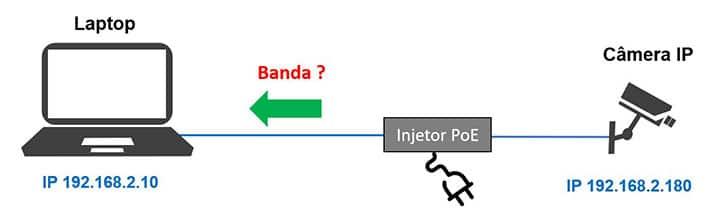 Diagrama uso de banda entre camera IP e gravador