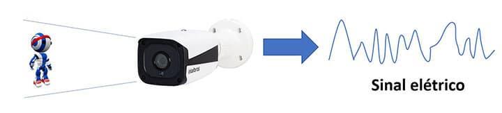 Sinal elétrico de uma câmera de segurança