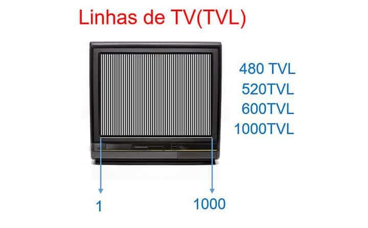 resolução analógica linhas de TV