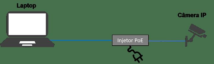 Câmera IP conectada ao Injetor PoE