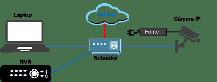 Câmera IP conectada ao roteador e a Internet