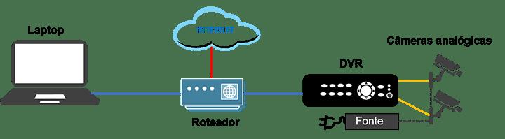 Câmeras analógicas conectadas ao DVR roteador e à Internet
