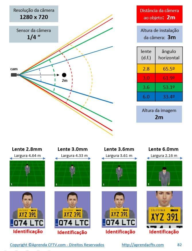 C'alculo de visualização de uma câmera de CFTV