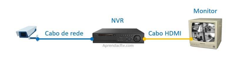 Câmera Digital IP NVR e monitor