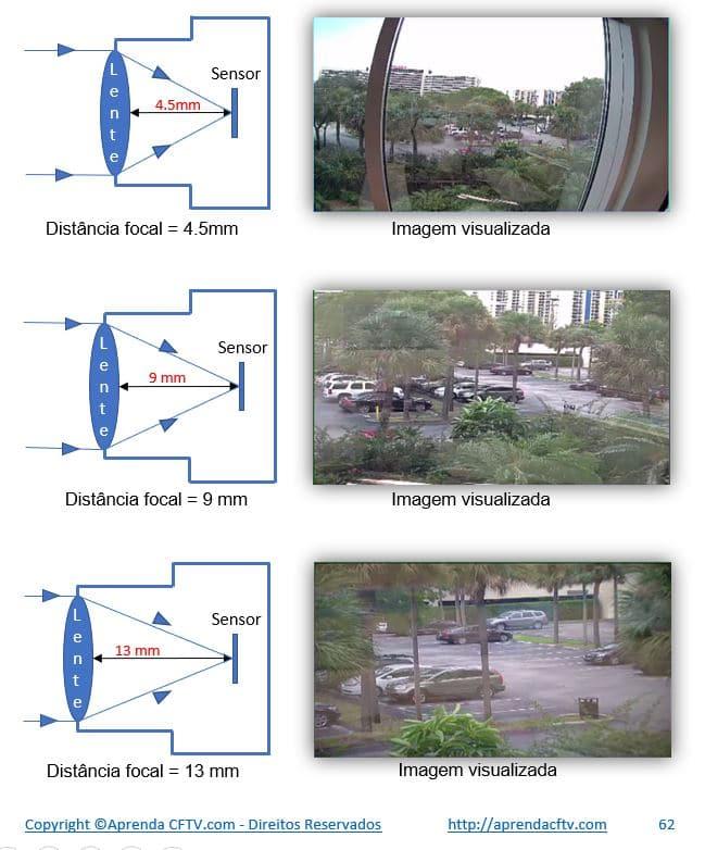 Distância focal de uma câmera de CFTV
