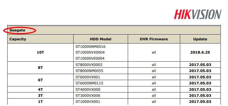 Lista de HD recomendada pela Hikvision