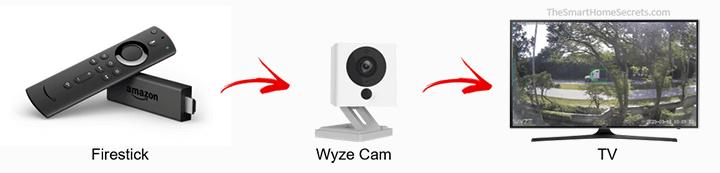 Como conectar a Wyze Cam ao Fire Sticl
