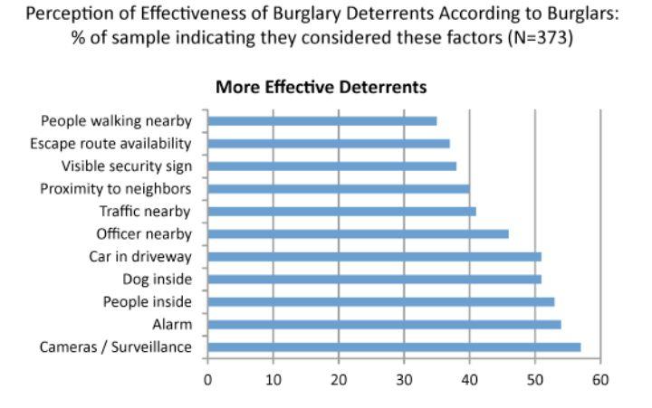 As câmeras são eficientes para deter crimes