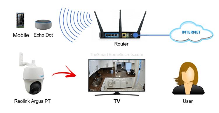 Diagrama - Câmera da Reolink com a Alexa