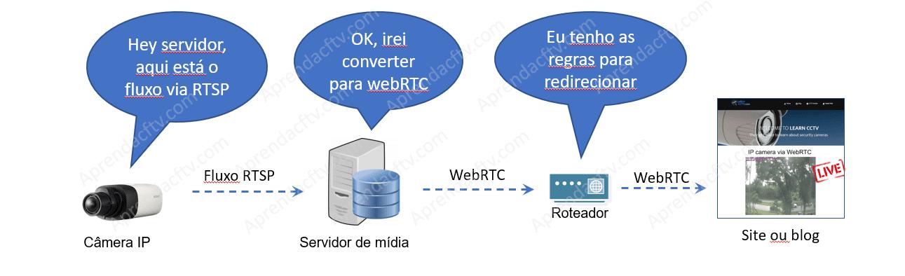 Servidor WebRTC envia vídeo para o site