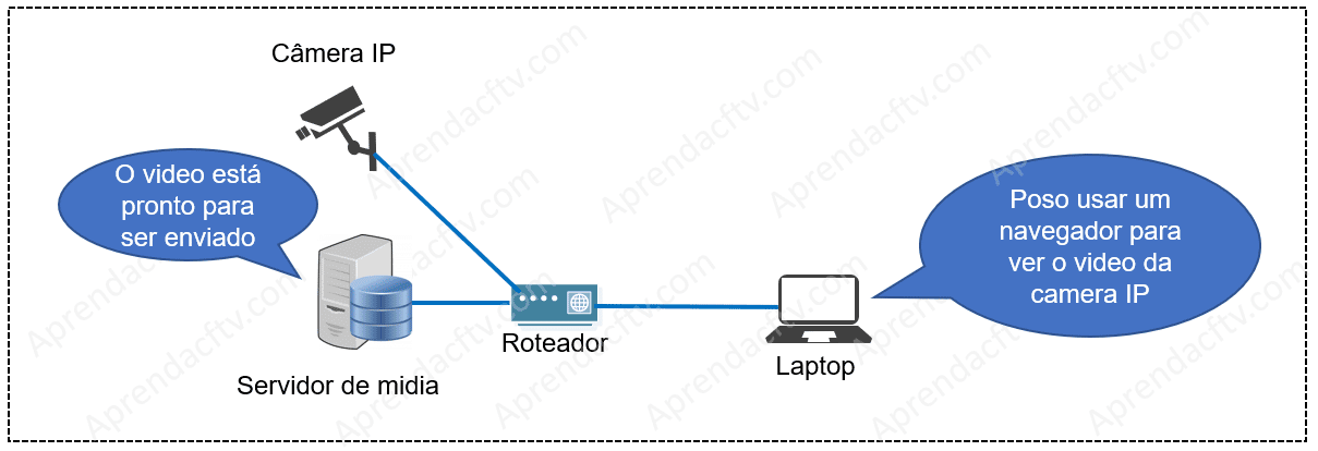 Servidor WebRTC na rede