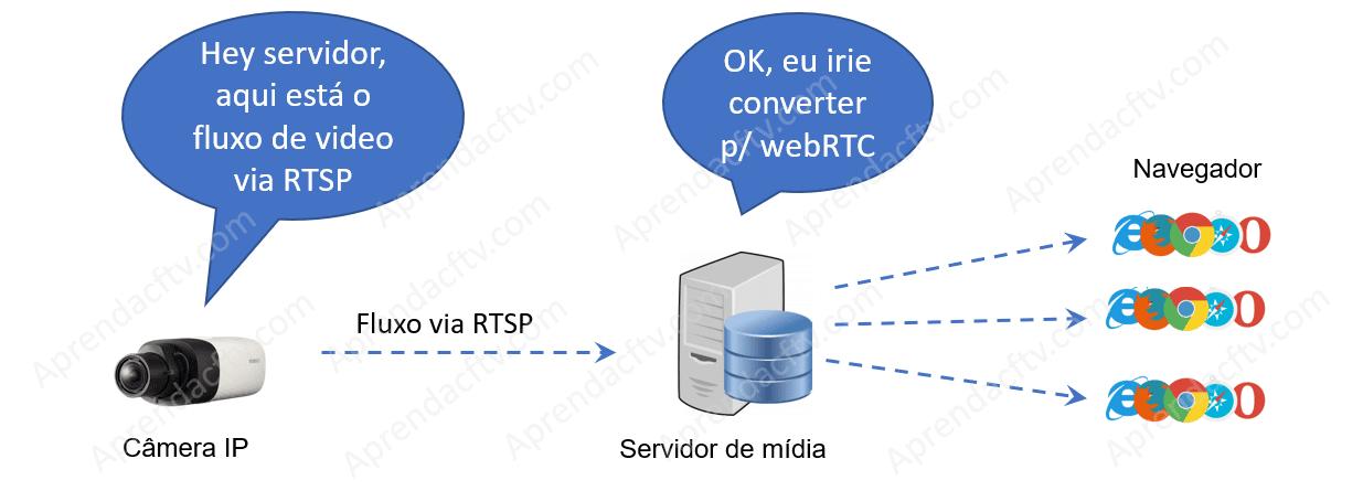 Servidor converte RTSP para WebRTC