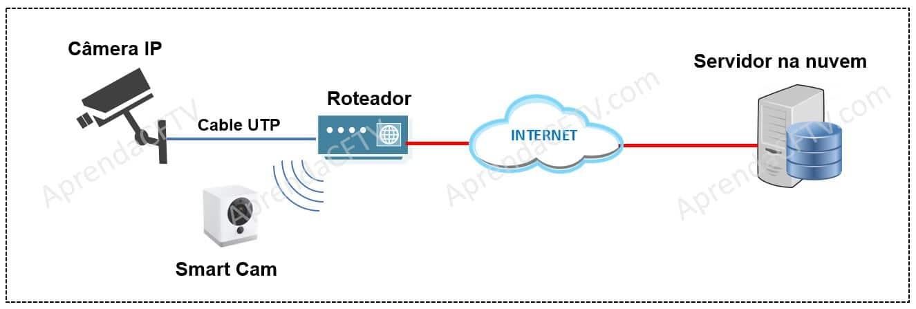 Diagrama com exemplo de servidor em nuvem