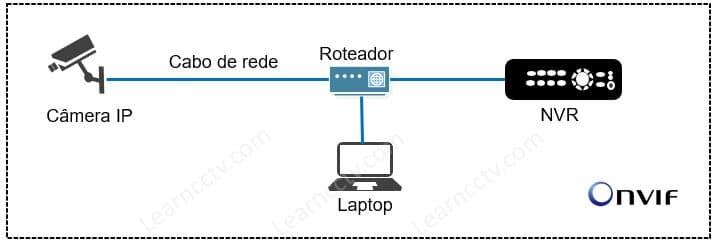Diagrama de conexão de câmera e gravador